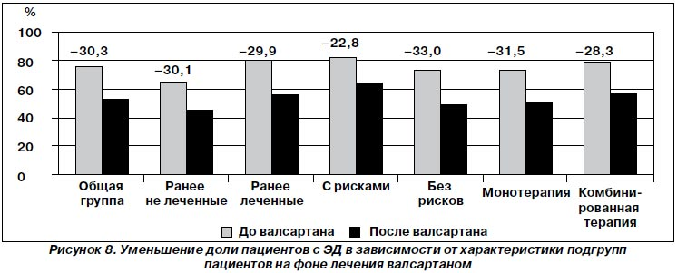 Сексуальная активность у мужчин в 33 года